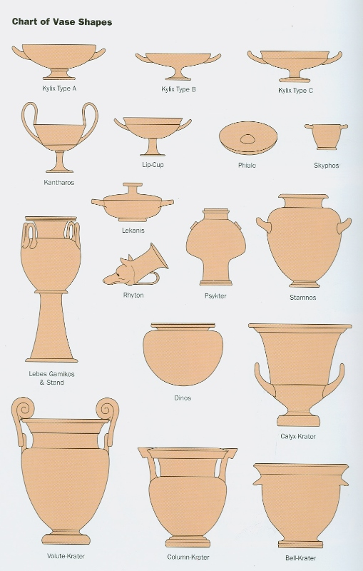 Basic Introduction To Greek Vases