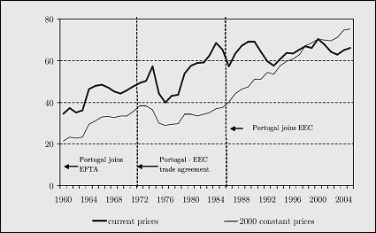 E journal of portuguese history trade openness ratio platinumwayz