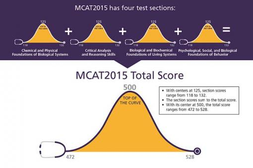 MCAT 2015 Scoring