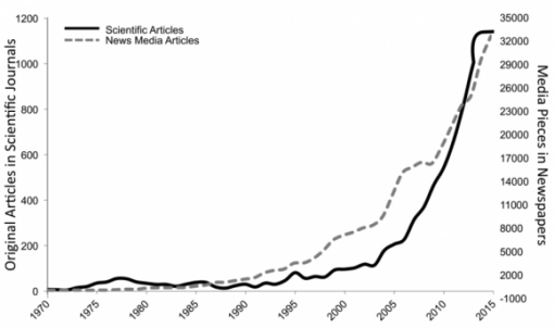 Graph shows uptick in news, scientific publications about mindfulness.