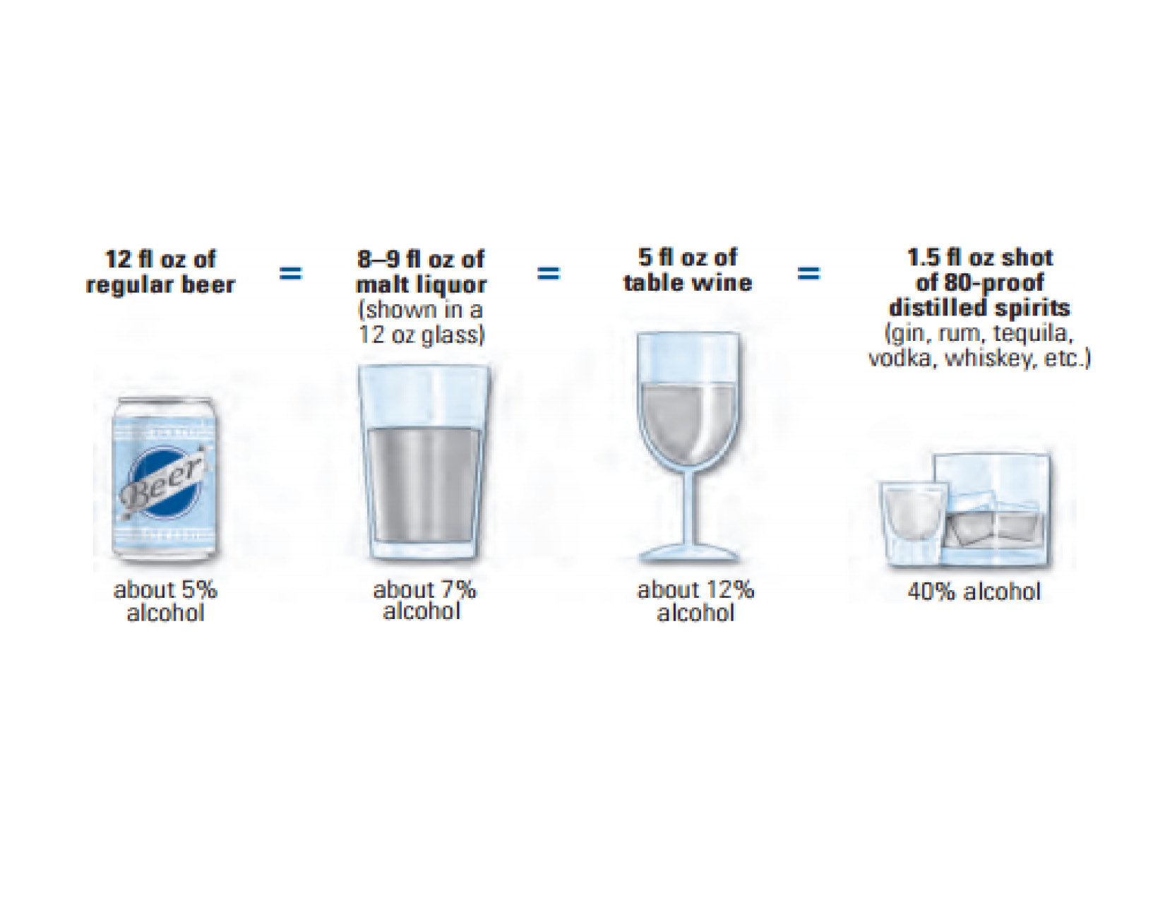 How long does it take your body to proccess one standard drink