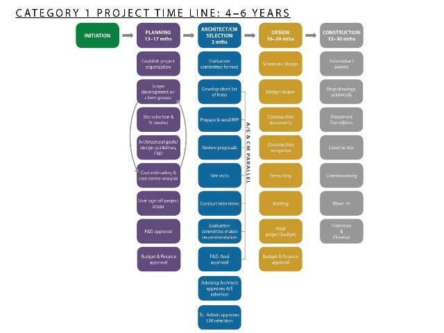 Project Timelines  Facilities Management  Brown University