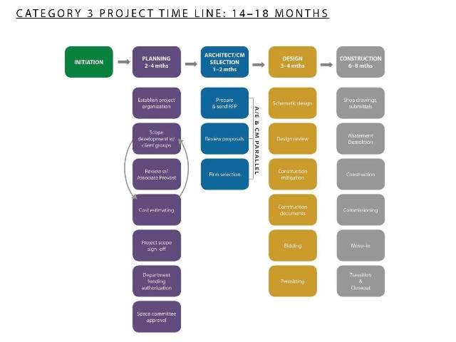 Timeline 14 - 18 Months