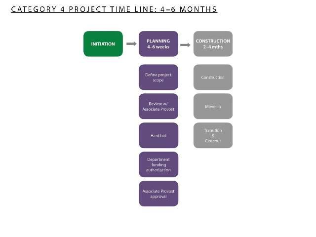 Timeline 4 - 6 Months