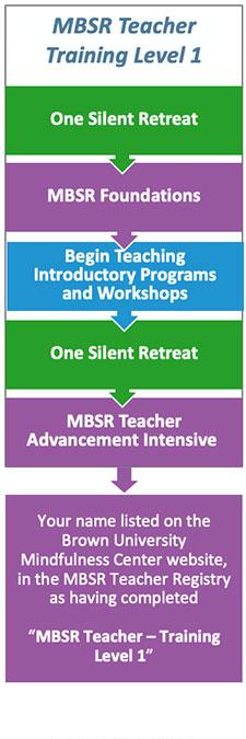 mbsr certification teacher development education programs mindfulness
