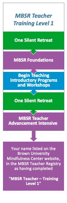 MBSR Teacher Education, Development, and Certification