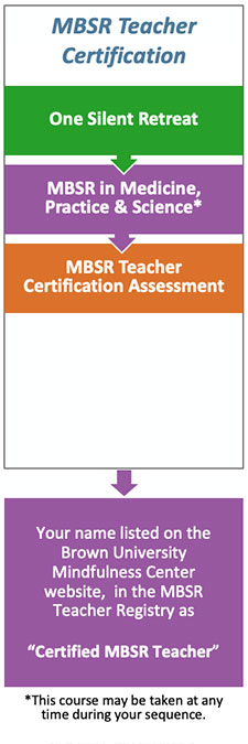 mbsr certification teacher development education programs mindfulness tuition costs core