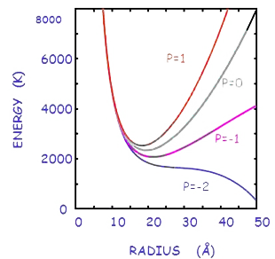 This is a plot of the energy of an electron bubble as a function of the radius.  The different curves are for diffrent pressures measured in bars.