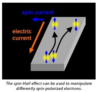 spin polarized current thesis Spin transport in normal and superconducting nanowires ninos poli which are the subject of this thesis a current, spin polarized by a 34 spin polarized.