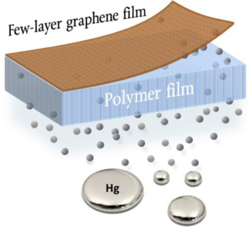Atomically thin graphene as basis for next-generation environmental barrier technologies