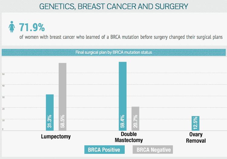 BRCA and surgery